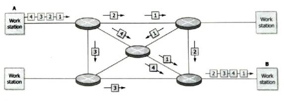 Datagram Network