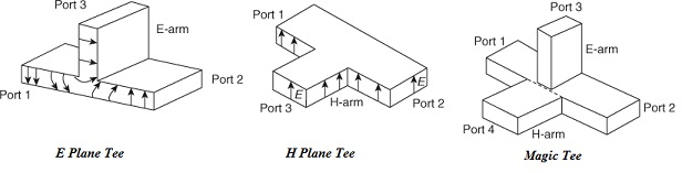 Microwave waveguide Tee Junction