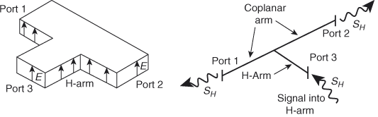 H-plane Tee junction & its Transmission-line Equivalent circuit