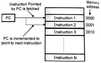 Instruction pointed by PC