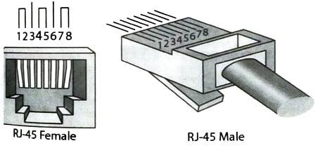RJ-45 connector, RJ45 connectors