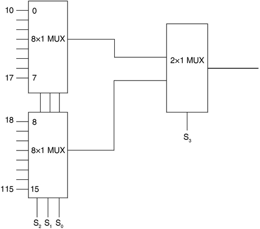16 × 1 multiplexer