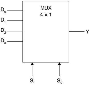 4 × 1 multiplexer