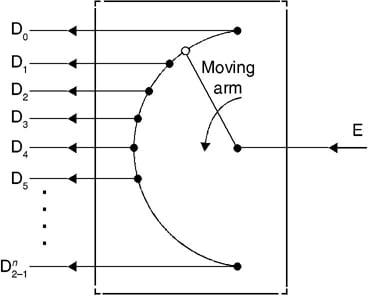 De-multiplexer block diagram