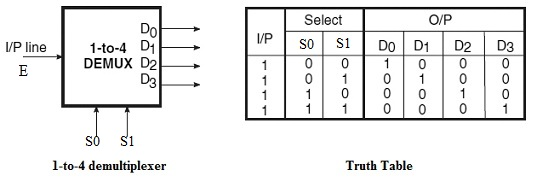 1 to 4 Demultiplexer and truth table