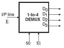 Demultiplexer or Decoder