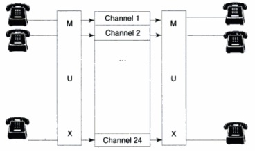 Frequency Division Multiplexing (FDM) with Analog Input