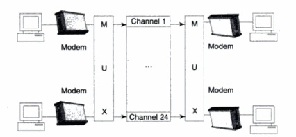 Frequency Division Multiplexing (FDM) with Digital Input