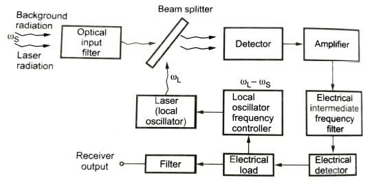 Heterodyne detection principle