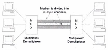 Multiplexer/Demultiplexer