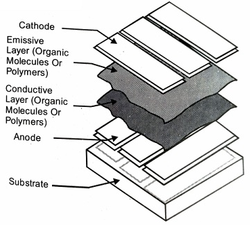 OLED Structure, Components of OLED