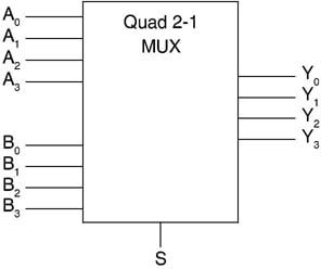 Quad 2 × 1 multiplexer