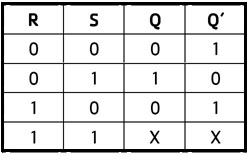 Truth Table of bistable