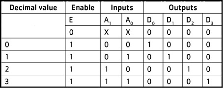 Truth table for 1-to-4 Demultiplexer