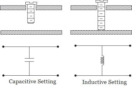 Adjustable waveguide components: (a) capacitive setting; (b) inductive setting