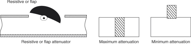 Resistive card or flat type attenuator
