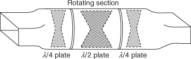 Rotary phase shifter