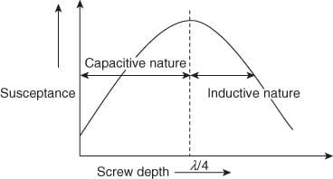 Susceptance nature at different screw depths