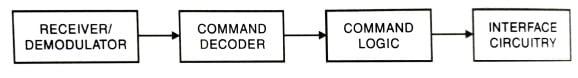 Block diagram of spacecraft command system