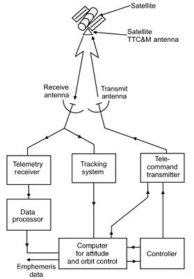 Telemetry Tracking and Command Subsystem