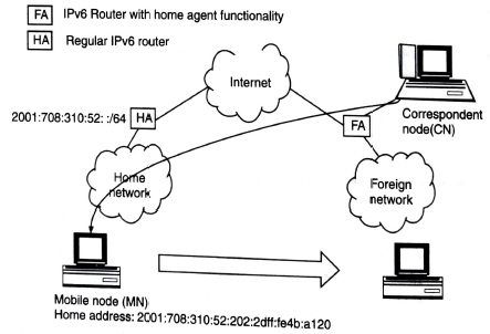 Functionality in the home network