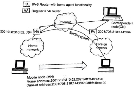 Mobile IP route optimization