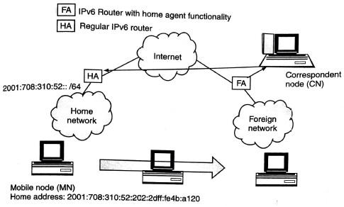 Moving to foreign network