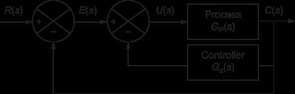 Parallel or feedback compensation, Parallel or feedback compensator