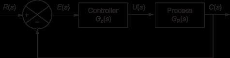 Series or cascade compensation, Compensator in Control System, Series or cascade compensator