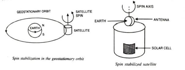 Spin stabilization in geostationary orbit