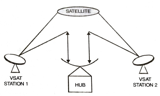 Very Small Aperture Terminal (VSAT) Network