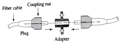 plug-adapter-plug configuration, Optical Fiber Connector, Butt-jointed Connectors