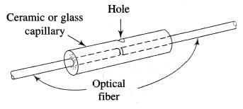 Capillary splicing technique, Optical Fiber Splicing