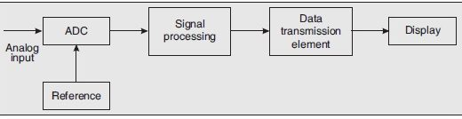 Digital Voltmeter DVM