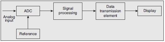 Digital Voltmeter Systems (DVM)