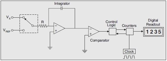 Dual-Slope Integrating Type DVM, Dual-Slope Integrating Type Digital Voltmeter