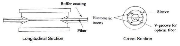 An elastomeric splice