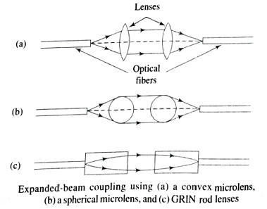 Expanded-beam coupling