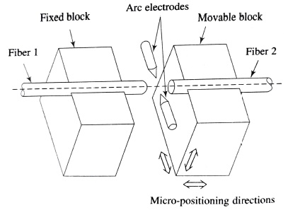 Fusion splicing apparatus, Fusion type Optical Fiber Splicing