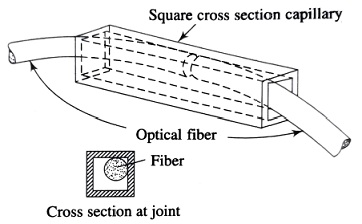 Loose tube splicing technique