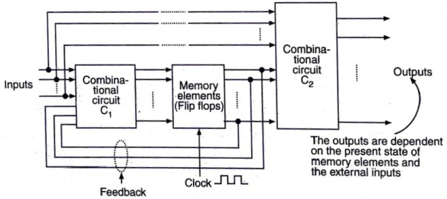 Mealy Circuit