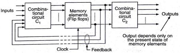 Moore Circuit