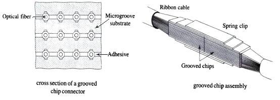 Multifiber Connectors, Optical Fiber Connector