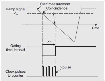operating principle of the ramp type DVM
