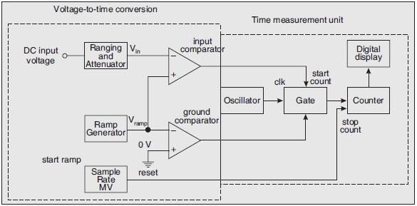 Ramp-Type DVM, Ramp Type Digital Voltmeter