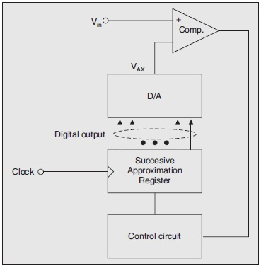 Successive-approximation DVM, Successive-approximation Digital Volymeter
