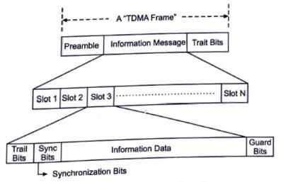 TDMA frame format