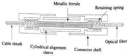 Basic Ferrule Connector