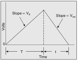 Operation of Dual-Slope Integrating Type DVM