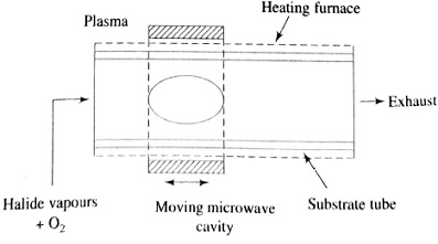 Apparatus for the PCVD process, Plasma-activated chemical vapour deposition (PCVD) method, Fiber Fabrication Methods or Techniques